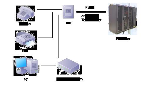 Analog-Zugang