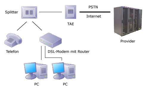 DSL-Zugang