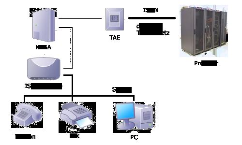 ISDN-Zugang